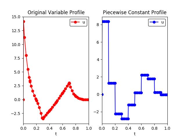 Dynamic Optimization with pyomo DAE — Pyomo 5 6 6 documentation